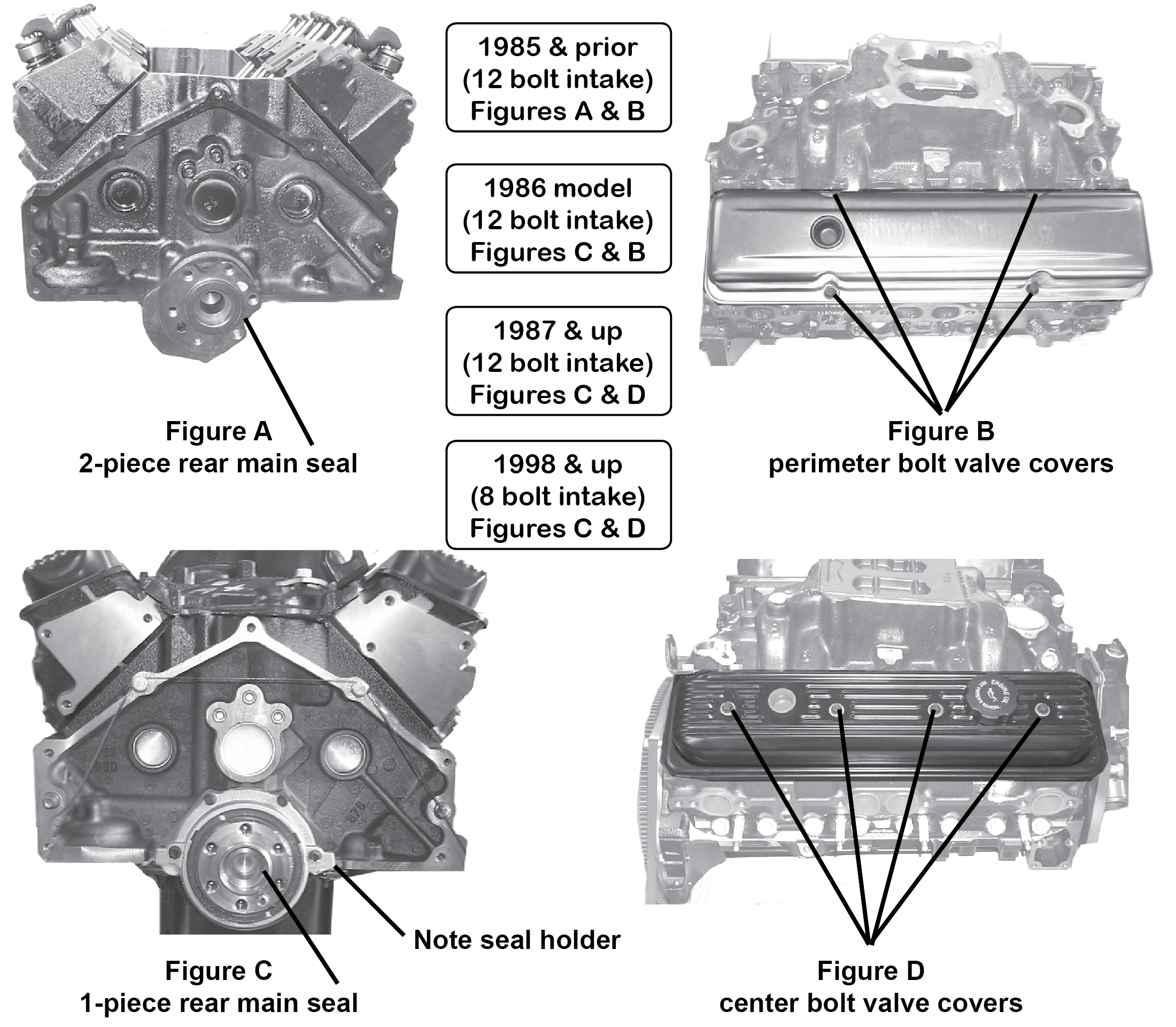GM Small Block evolution.