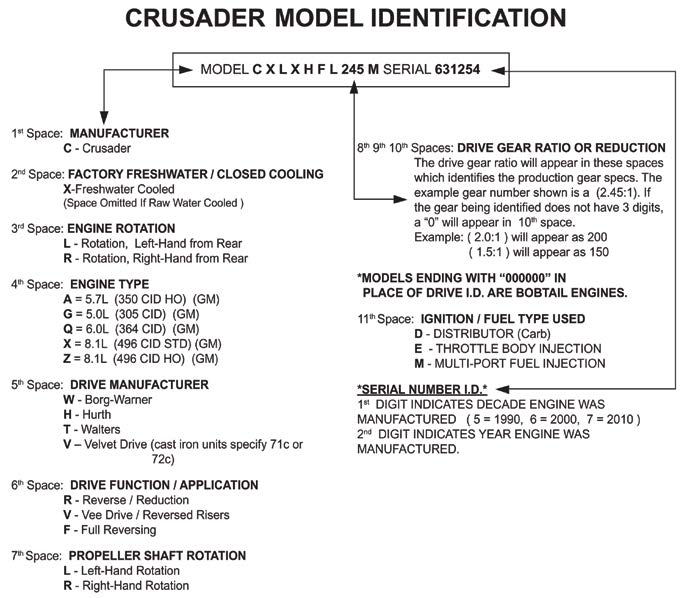 Crusader Engine Identificaiton