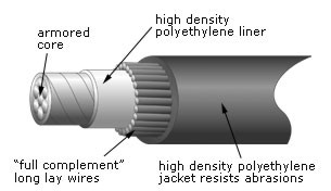 Control  Cable  Cross  Section